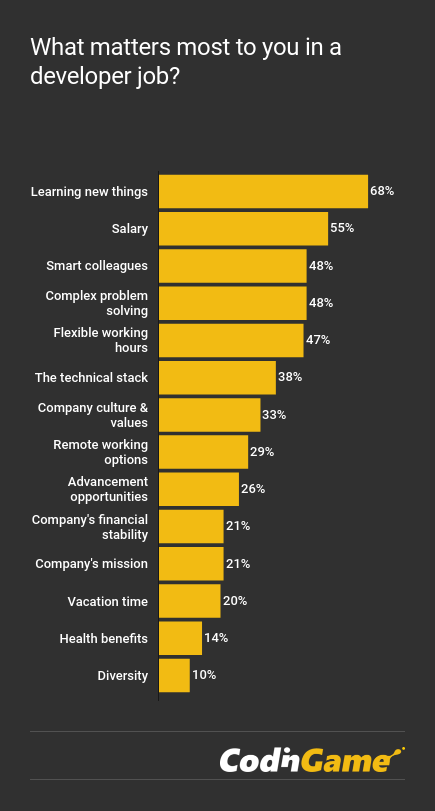 CodinGame Developer Survey 2018 - Developers want to learn new things