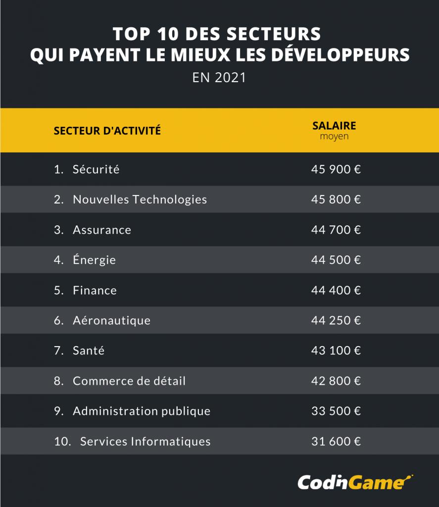 Visuel du top 10 des secteurs qui payent le mieux les développeurs en 2021