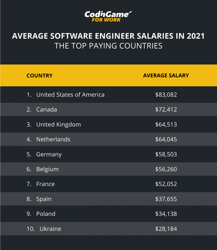 Average Software Engineer Salaries in 2021