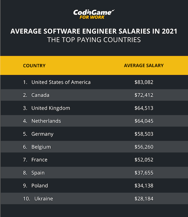 Chart representing the average software engineer salaries in the world in 2021 - The top paying countries by CodinGame